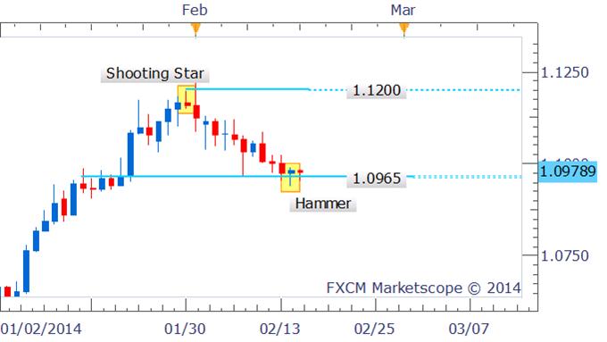 Forex Strategy: USD/CAD Hammer Hinting At Bullish Reversal