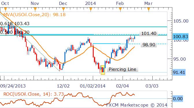 Gold und Silber brechen höher aus nachdem US Dollar Dip verzeichnet, Oil testet Widerstand
