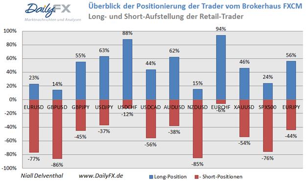 Handelswoche startet mit verstärkter USD Long Position der Retail-Händler