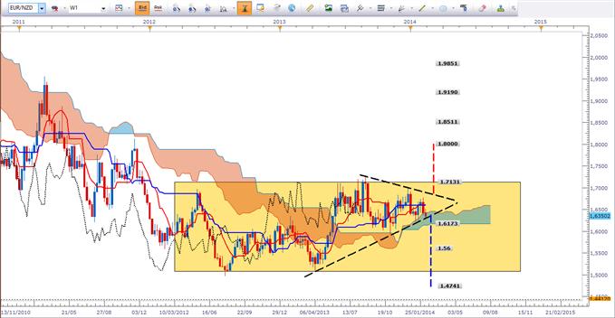 EUR/NZD - Le triangle de la mort