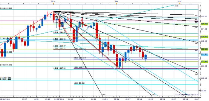 Price & Time: Euro Testing Key Resistance Zone