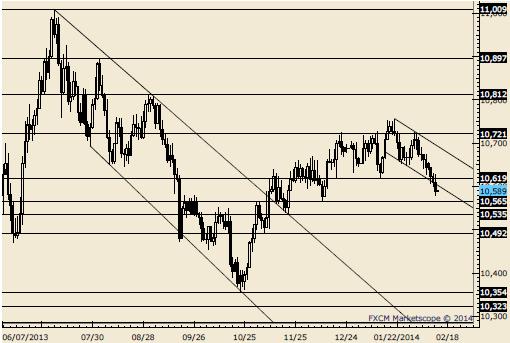 Le dollar devrait baisser davantage - Quels trades surveillons-nous ?