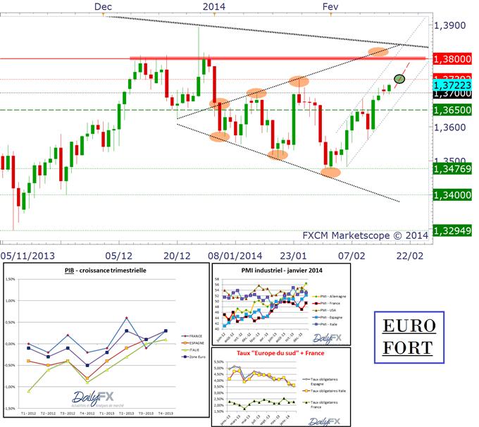 EURO_FORT_18022014_body_eurusd.png, L'EURO FORT : plus qu'une théorie, la réalité