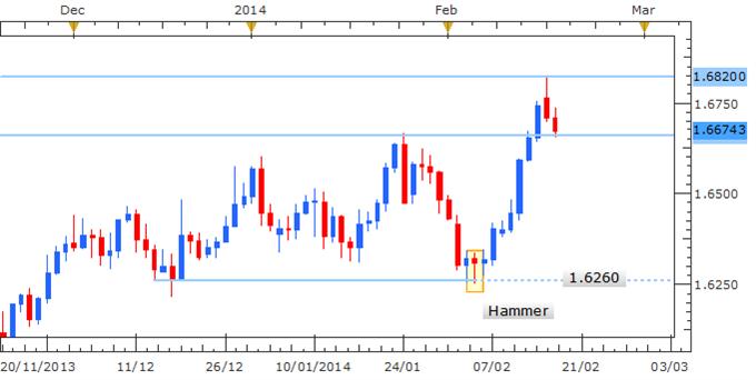 Forex Strategy: GBP/USD Trend Reversal Ahead?