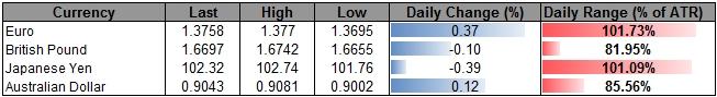 Forex_USDJPY_at_Risk_for_Larger_Correction_on_Dovish_FOMC_Minutes_body_ScreenShot117.png, USDJPY at Risk for Larger Correction on Dovish FOMC Minutes