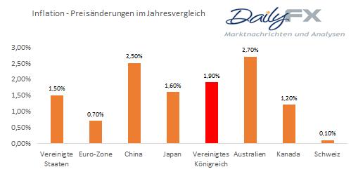 GBP/USD - Inflation der Insel rutscht unter die Zielmarke