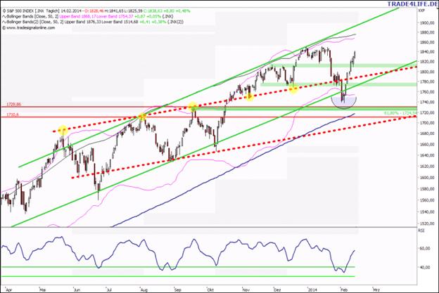 S&P 500 Update: Neues Hoch oder wieder abwärts?