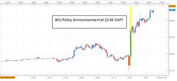 Yen Falls, Japanese Stocks Rise as BOJ Extends Lending Programs