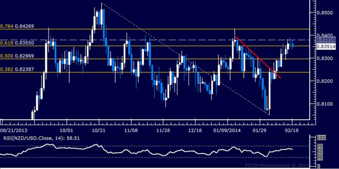 Forex: NZD/USD Technical Analysis – Familiar Resistance Slows Rally