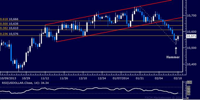 Forex: US Dollar Technical Analysis – Rebound Ready to Begin?