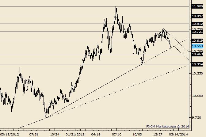USDOLLAR Responds to Trendline from 2012 Low
