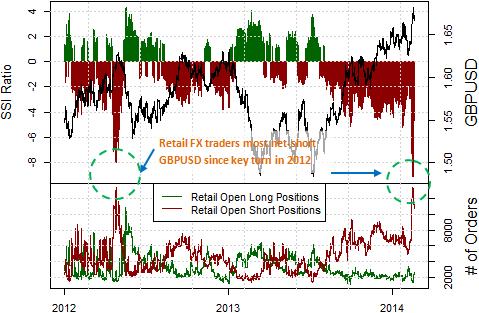 Forex pound dollar forecast