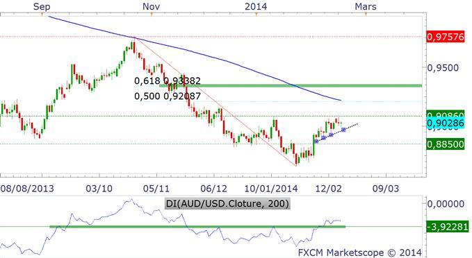 AUD/USD : starting blocks et ligne de départ à 0.9085$