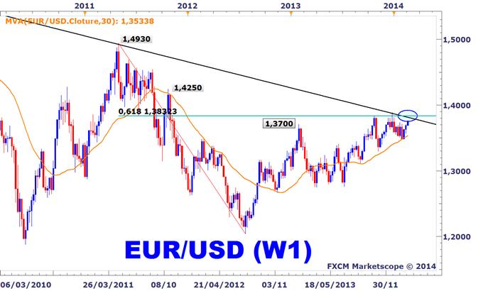 EURUSD : Dernière étape à franchir avant d'aller chercher les 1,42 USD