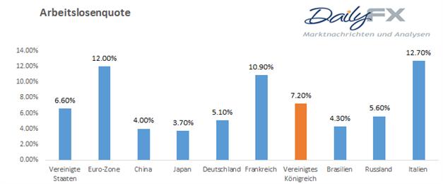 GBP/USD - Überraschender Anstieg der Arbeitslosenquote