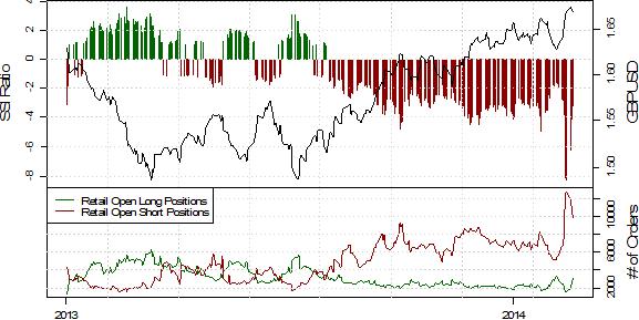 GBP/USD Pullback führt zu Short-Coverings der Retail-Trader