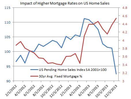 January US Housing Figures Contribute to Weak 2014 Data