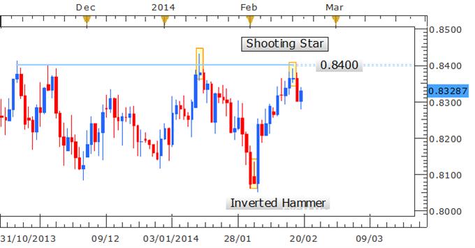NZD/USD Reversal Underway Post Shooting Star