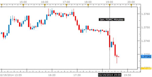 USDollar Finds Strength Amid January Fed Minutes