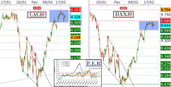 """CAC40 & DAX30 : les """"ranges"""" intraday sont déterminants"""