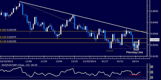 Forex: EUR/GBP Technical Analysis – Buyers Reclaim 0.82 Figure