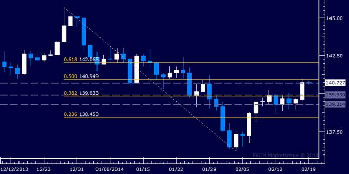 EUR/JPY Technical Analysis – Resistance Met Below 141.00