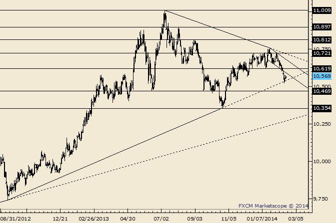 USDOLLAR Holding after Reversal at Trendline