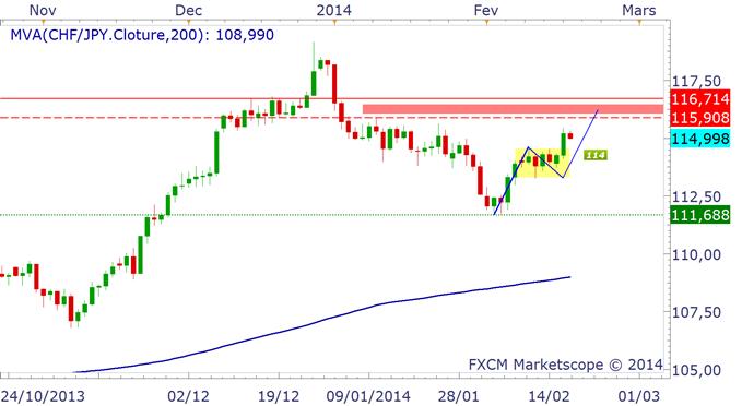 yen_japonais_analyse_technique_19022014_body_chfjpy.png, EUR/JPY & CHF/JPY : achat sur repli