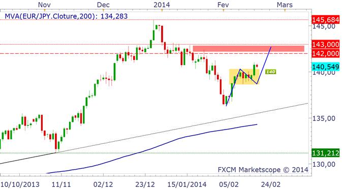 EUR/JPY & CHF/JPY : achat sur repli