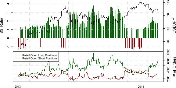 Verstärkte Long-Position der Retail-Trader  deutet auf USD/JPY Schwäche