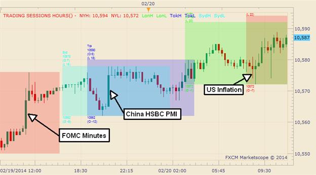 Graphic Rewind: US Dollar Rises as FOMC Minutes Stick to Bernanke Playbook