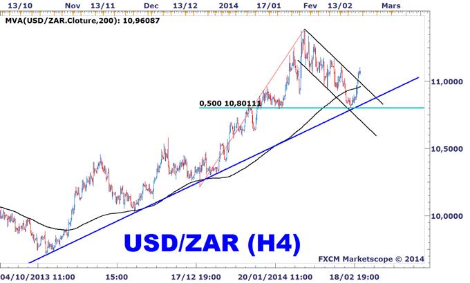 Idée de Trading DailyFX : Reprise de la tendance baissière du rand sud-africain contre le dollar US