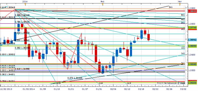 Price & Time: USD Revival?