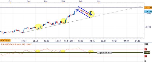 USD/CAD - bullishes Momentum  meldet sich zurück