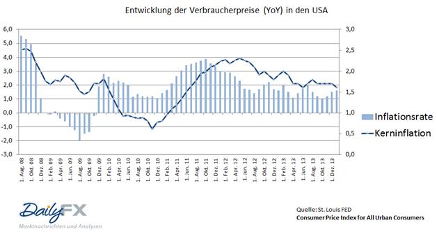 US Inflation stabilisiert sich - Reaktion im EURUSD und USDJPY uneinheitlich