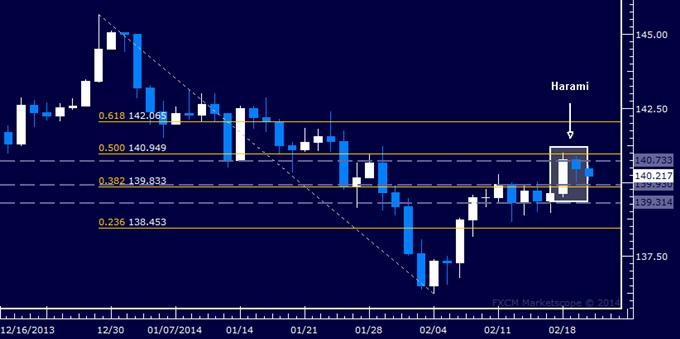 Forex: EUR/JPY Technical Analysis – Resistance Met Below 141.00