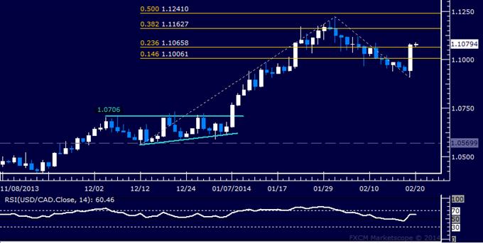 Forex: USD/CAD Technical Analysis – Buyers Reclaim 1.10 Figure