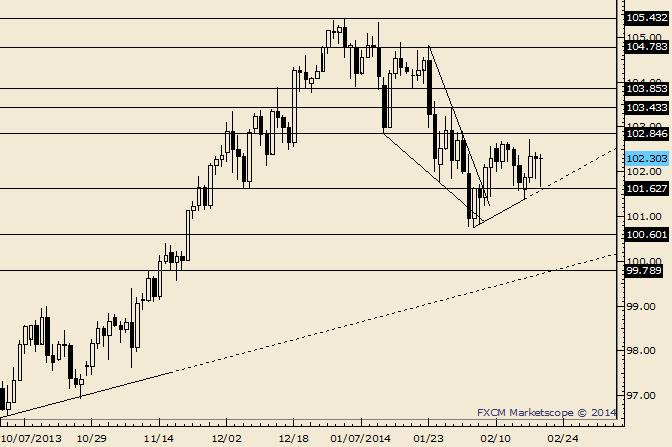 USD/JPY Loving the Range; False Breaks Still a Concern