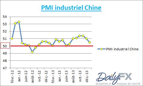 la_chine_inquiete_le_marche_20022014_body_CHINE.png, CHINE : l'économie inquiète le marché