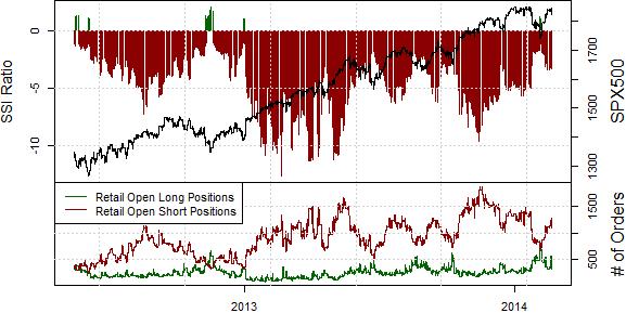 S&P 500 Looks Set to Test Fresh Peaks