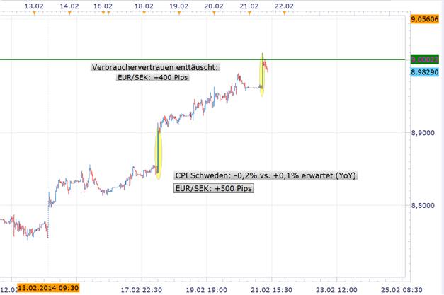 EUR/SEK Rallye für den 5. Tag in Folge: Schwedisches Verbrauchervertrauen enttäuscht