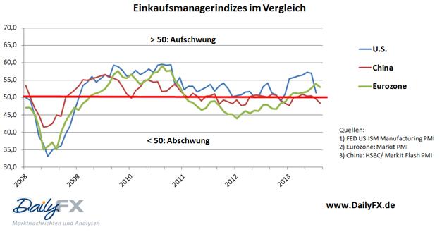 EUR/USD weiterhin mit Chance auf neues Wochenhoch