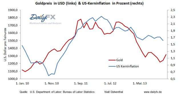 Gold: Reaktion auf US-Inflation, baldige Attacke der 1.332,5 USD ?