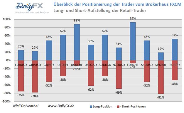 Retail-Position zielt weiterhin schwer auf eine Stärke des Greenbacks