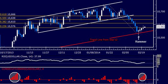 Forex: US Dollar Technische Analyse – Vorsichtige Erholung setzt sich fort