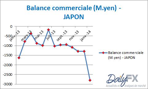 Paires en Yen (JPY) : NEUTRE - il se prépare quelque chose...