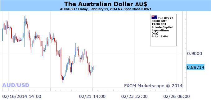 Le dollar australien pourrait continuer à faiblir du fait du regain d'aversion au risque