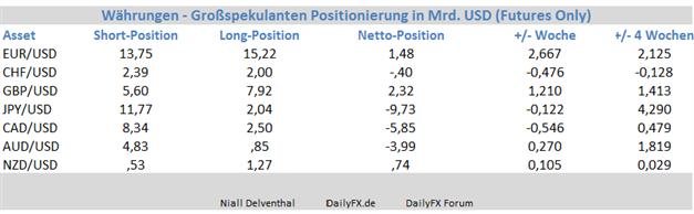 EUR/USD - Großspekulanten setzen wieder mehrheitlich auf Stärke