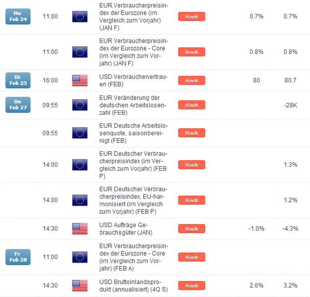 EUR/USD: Kern-Inflationsdaten im Fokus, Win-win für den Euro mit Potential über 1,3800?