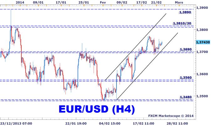 EURUSD_lIfo_allemand_et_linflation_dans_la_zone_euro_en_ligne_de_mire_body_EURUSD_H4.png, EURUSD : L'Ifo allemand et l'inflation dans la Zone Euro en ligne de mire
